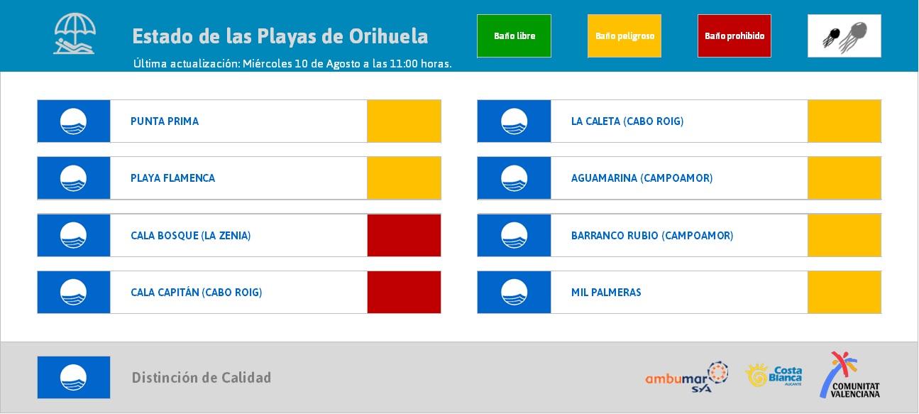MeteOrihuela-prevision-playas